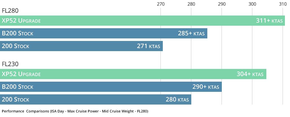 Blackhawk King Air 200 XP52 Chart