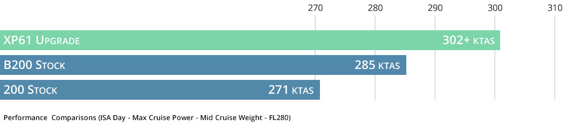 Blackhawk XP61 Chart